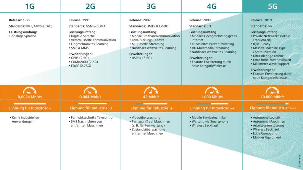 Der Zeitstrahl zeigt die Möglichkeiten und Eignungen der Technologie von 1G bis 5G