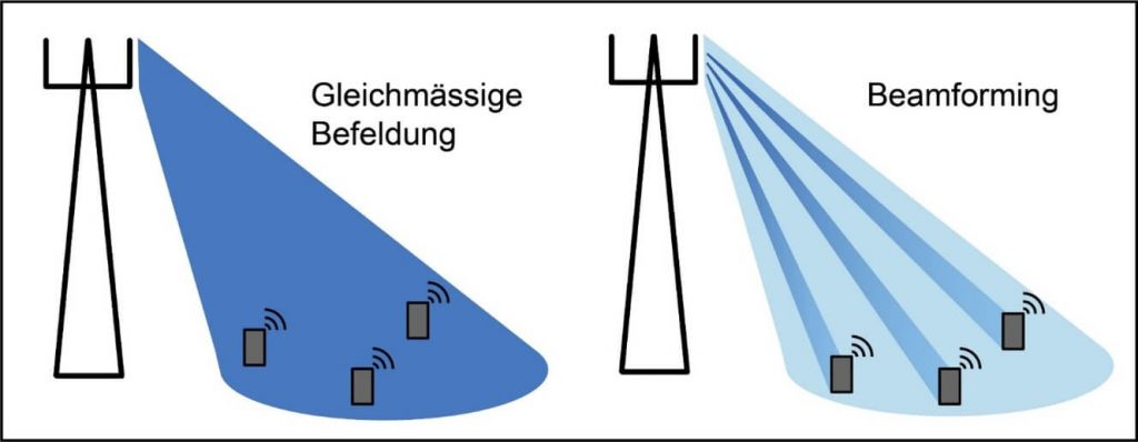 Grafische Erklärung von Beamforming gegenüber gleichmässiger Befeldung