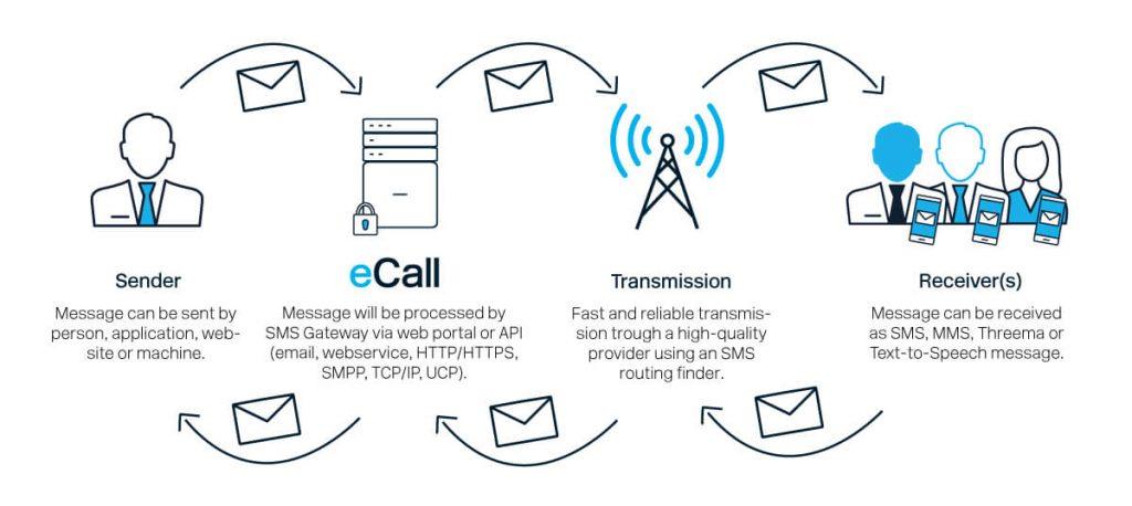 Visuelle Erklärung der Funktion eines SMS-Gateways