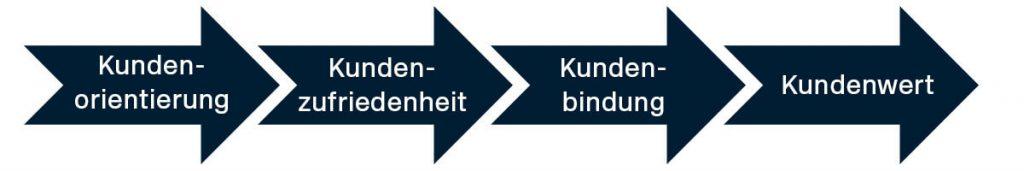 Modell der Kundenorientierung mit Pfeilen dargestellt