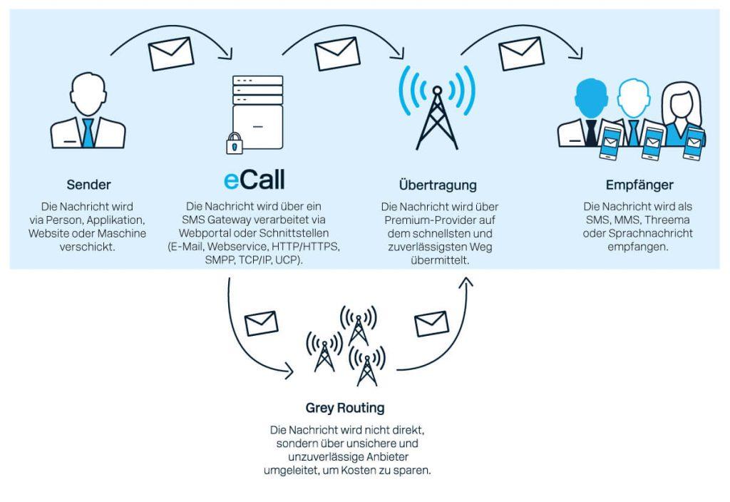 Die Funktionsgrafik zeigt den Unterschied von Grey Routing gegenüber von einem Premium SMS-Gateway wie eCall