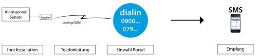 Lo schema eCall dialin mostra la trasmissione dei dati dal sensore a un telefono cellulare.